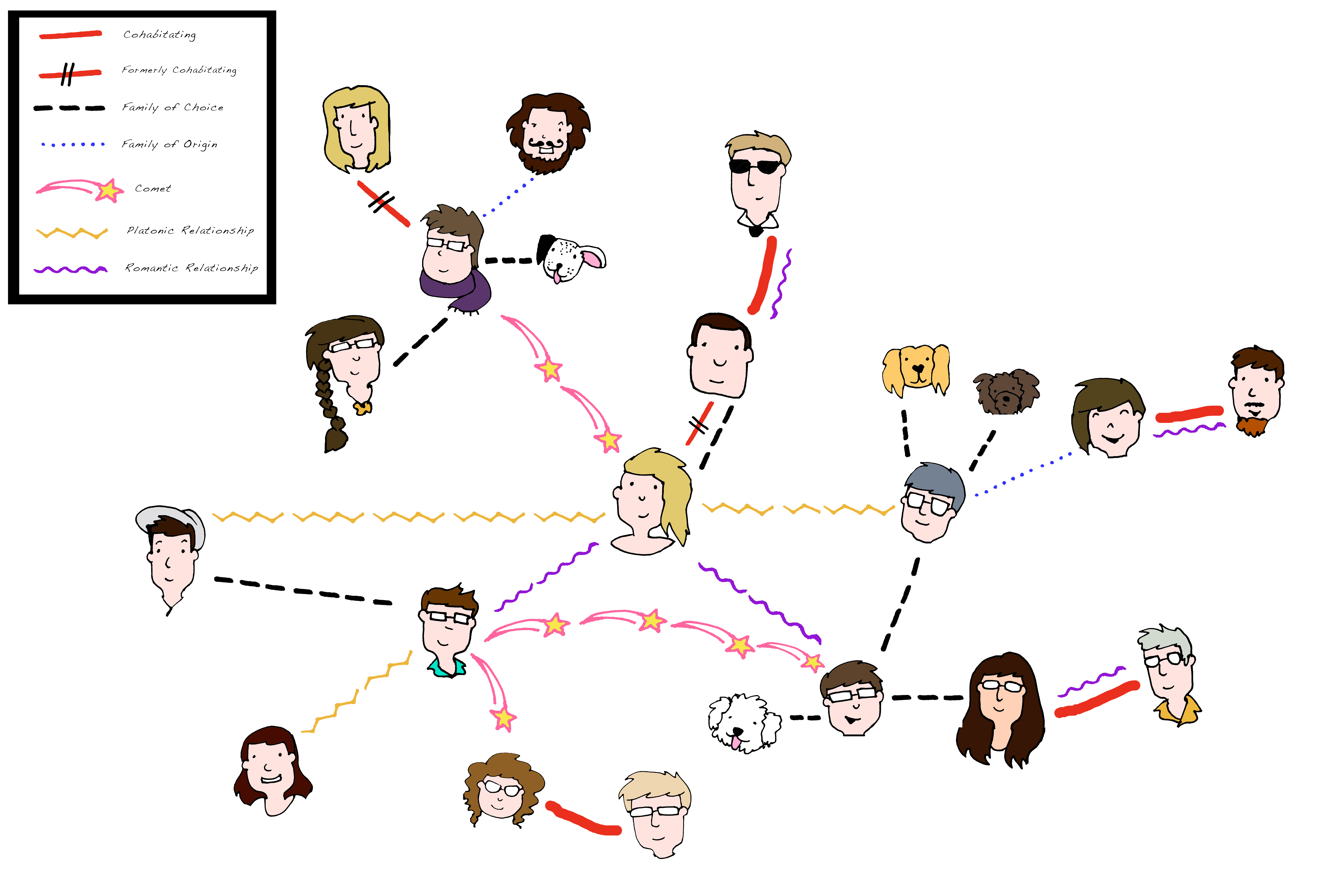 Cartoon picture of people linked with different kinds of connecting lines.